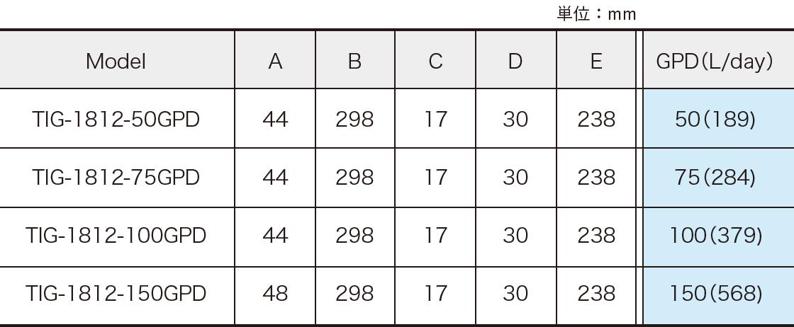 STANDARD TYPE TABLE