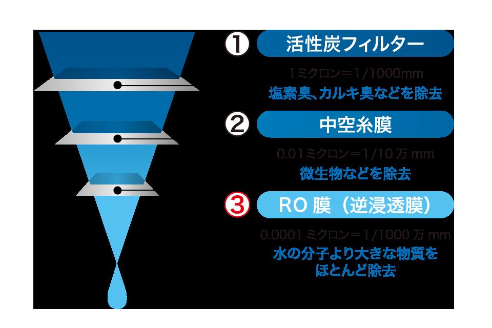 RO(逆浸透)膜
